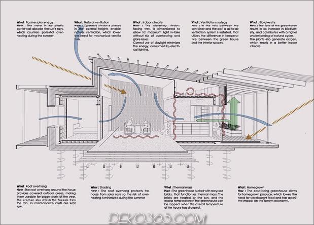 Passivhaus aus Versandbehältern und Recyclingmaterialien 24.jpg